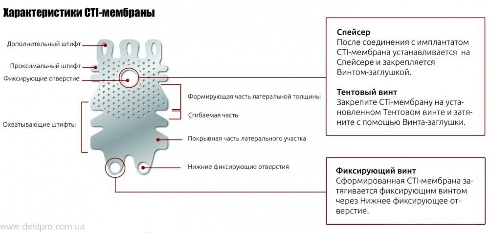 Титановая мембрана CTI-mem, Neobiotech - 2