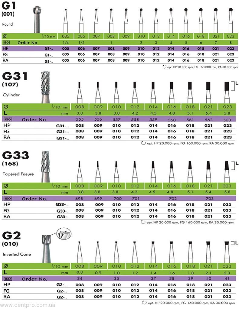 Твердосплавные карбидные боры (Carbide Burs), шаровидные для турбинного наконечника TG, блистер 3шт - 1