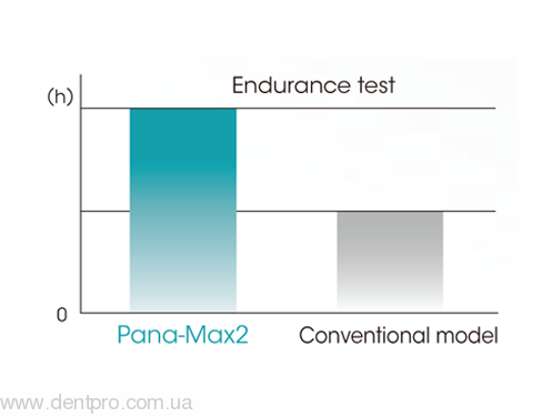 Pana-Max2 NSK (Пана-Макс2 НСК), турбинный кнопочный наконечник (оригинал) - 1